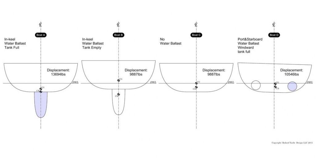 Bedard-Yacht-Design-Water-Ballast-study